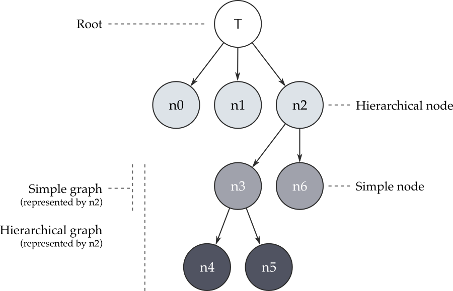 Example node graph